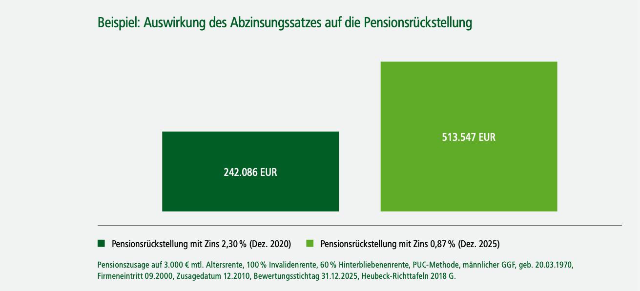 Auswirkung Abzinsungssatz Pensionsrückstellung